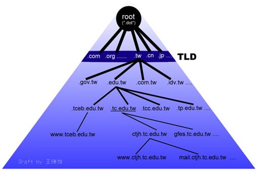 英文结构树形图